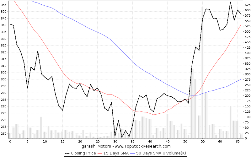 ThreeMonths Chart for Igarashi Motors