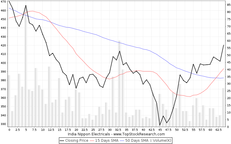 ThreeMonths Chart for India Nippon Electricals