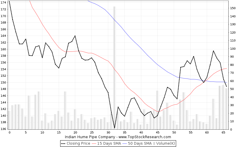 ThreeMonths Chart for Indian Hume Pipe Company