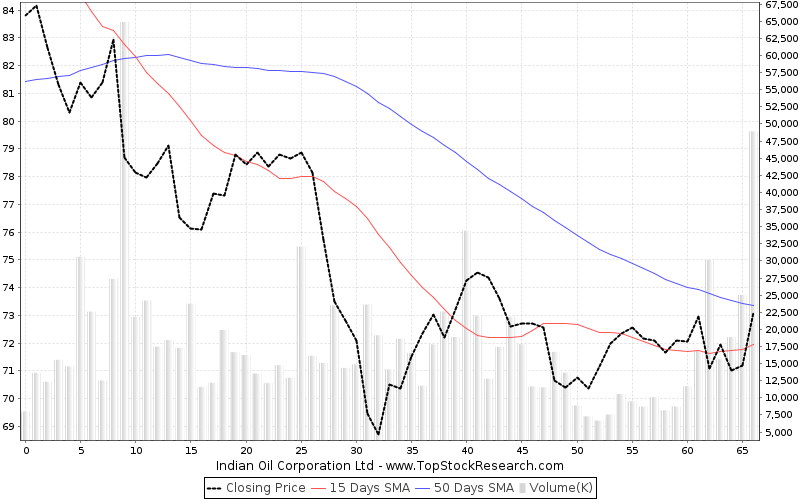 ThreeMonths Chart for Indian Oil Corporation Ltd