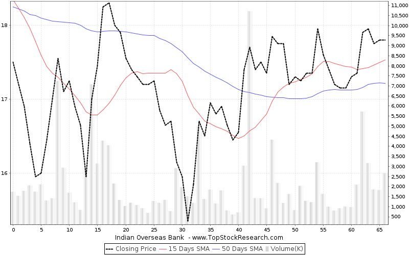 ThreeMonths Chart for Indian Overseas Bank