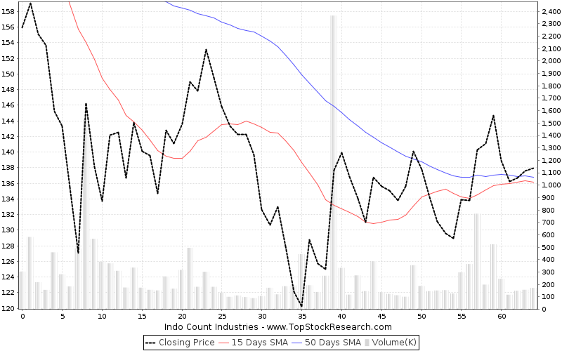 ThreeMonths Chart for Indo Count Industries