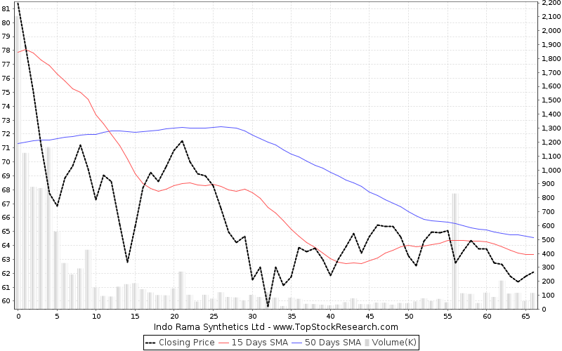 ThreeMonths Chart for Indo Rama Synthetics Ltd