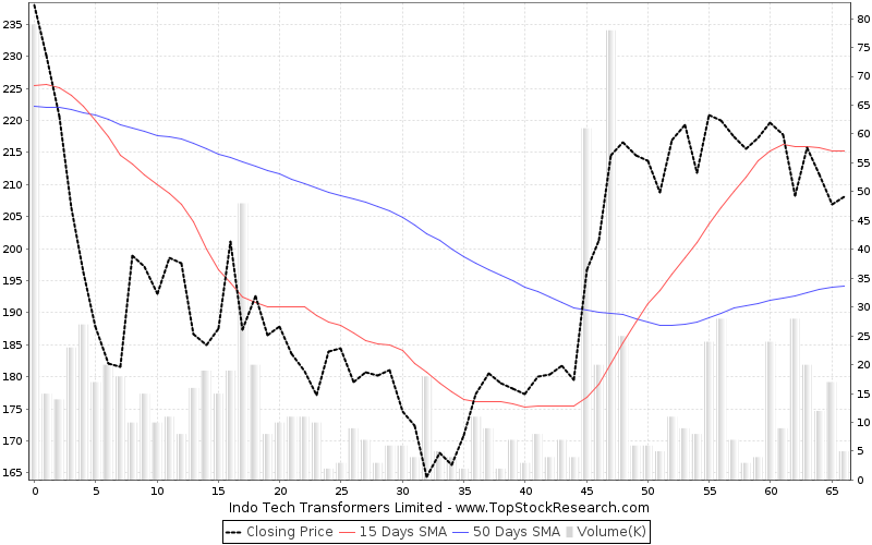 ThreeMonths Chart for Indo Tech Transformers Limited