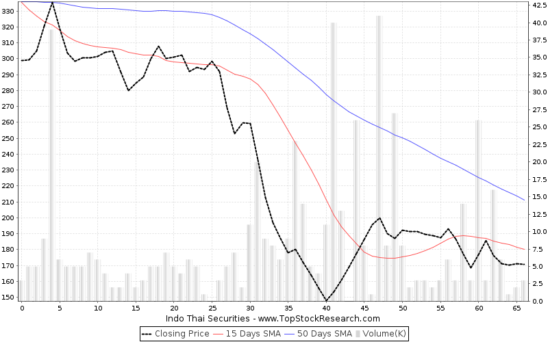 ThreeMonths Chart for Indo Thai Securities
