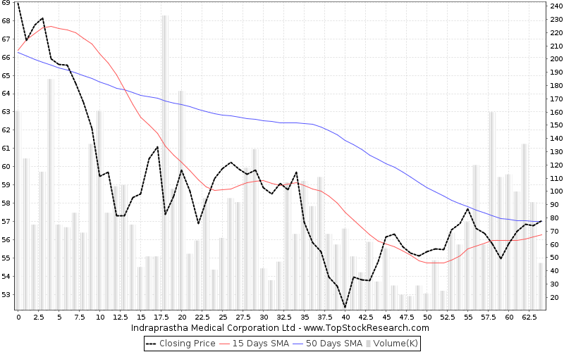 ThreeMonths Chart for Indraprastha Medical Corporation Ltd