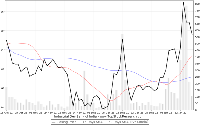 ThreeMonths Chart for Industrial Dev Bank of India