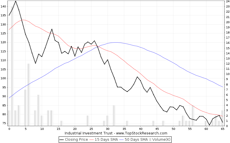ThreeMonths Chart for Industrial Investment Trust