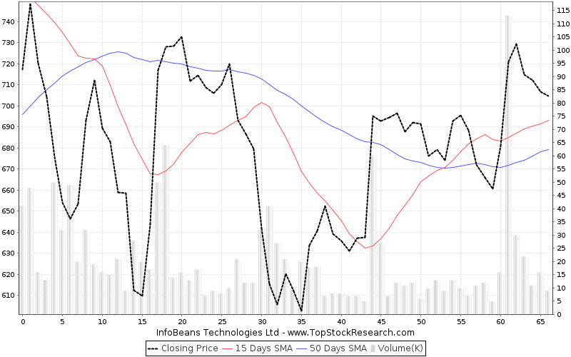 ThreeMonths Chart for InfoBeans Technologies Ltd