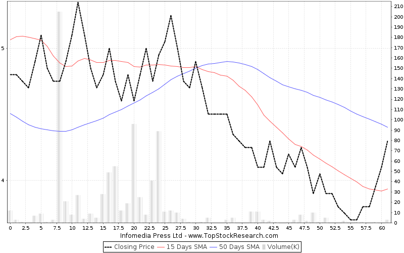 ThreeMonths Chart for Infomedia Press Ltd