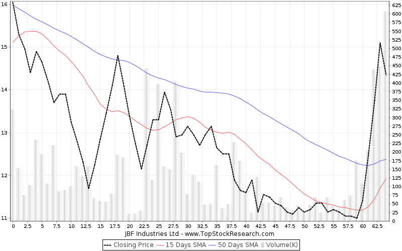 ThreeMonths Chart for JBF Industries Ltd