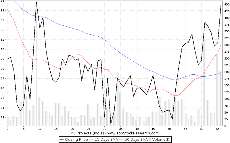 ThreeMonths Chart for JMC Projects (India)