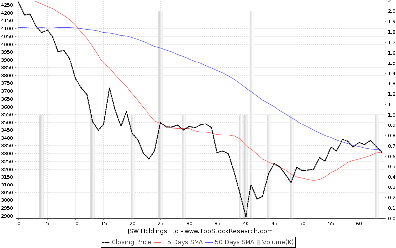 ThreeMonths Chart for JSW Holdings Ltd