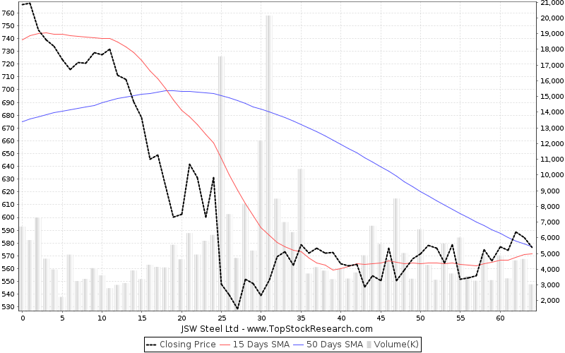 ThreeMonths Chart for JSW Steel Ltd