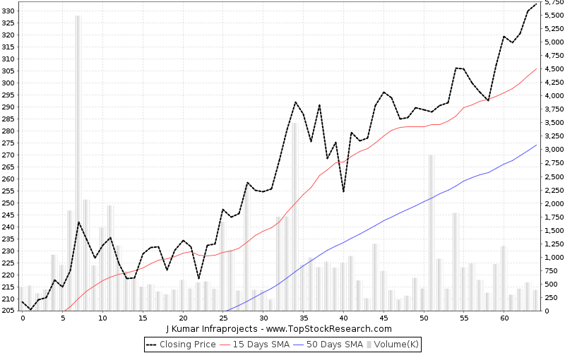 ThreeMonths Chart for J Kumar Infraprojects