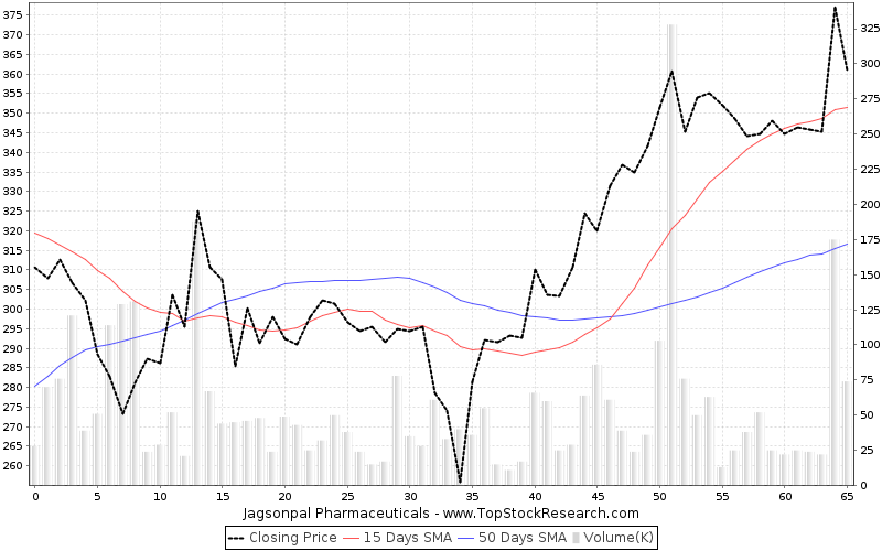 ThreeMonths Chart for Jagsonpal Pharmaceuticals