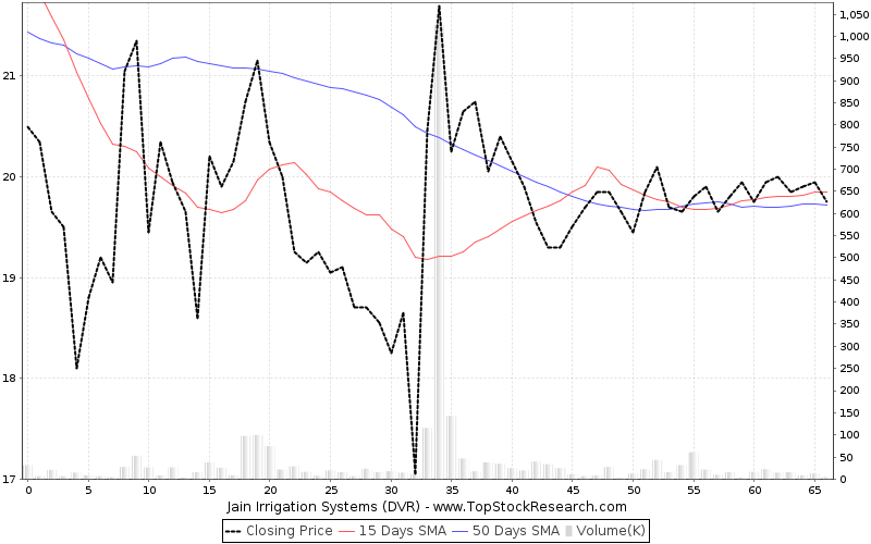 Jain Irrigation Systems Ltd. Quick Links