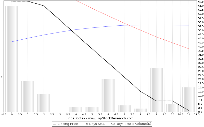 ThreeMonths Chart for Jindal Cotex