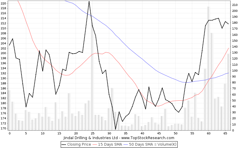 ThreeMonths Chart for Jindal Drilling Industries Ltd