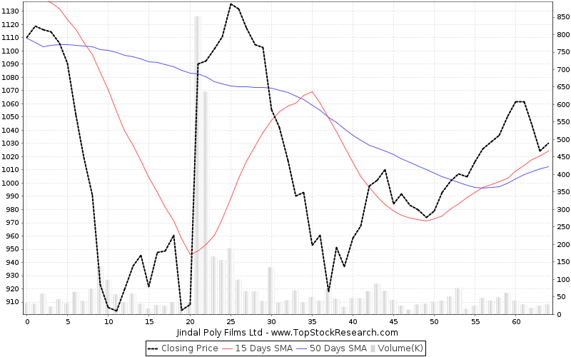 ThreeMonths Chart for Jindal Poly Films Ltd