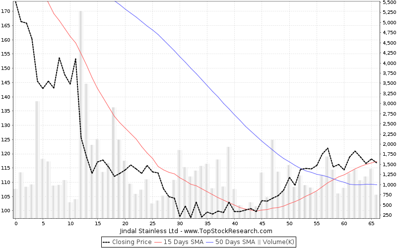 ThreeMonths Chart for Jindal Stainless Ltd