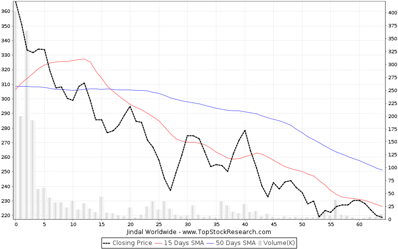 ThreeMonths Chart for Jindal Worldwide