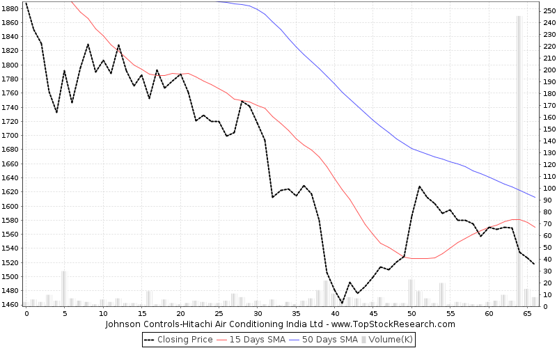 ThreeMonths Chart for Johnson Controls-Hitachi Air Conditioning India Ltd