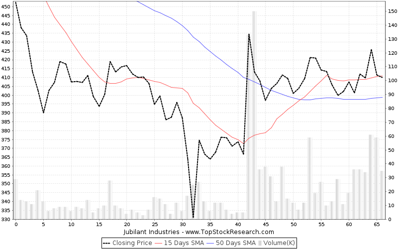 ThreeMonths Chart for Jubilant Industries