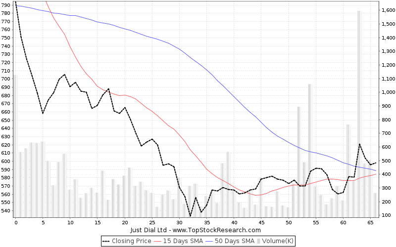 ThreeMonths Chart for Just Dial Ltd