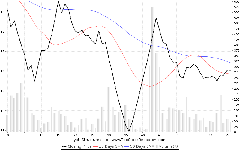 ThreeMonths Chart for Jyoti Structures Ltd