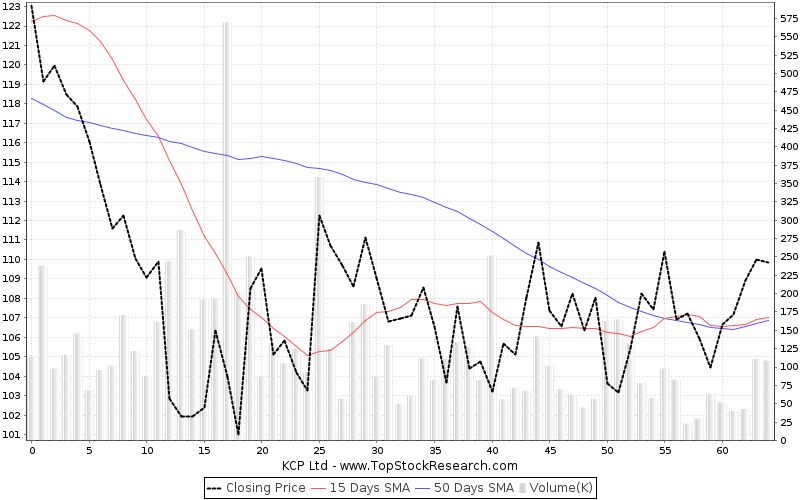ThreeMonths Chart for KCP Ltd