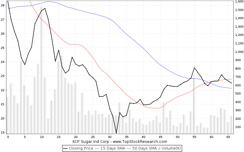 ThreeMonths Chart for KCP Sugar Ind Corp