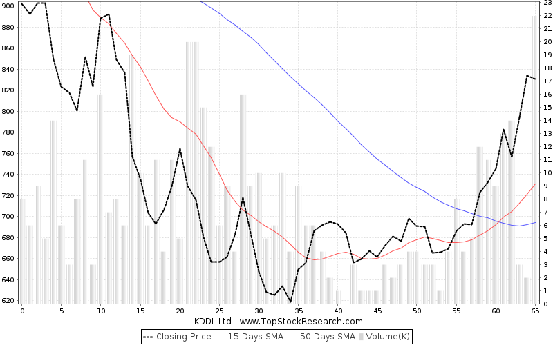 ThreeMonths Chart for KDDL Ltd