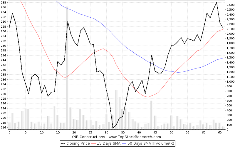 ThreeMonths Chart for KNR Constructions