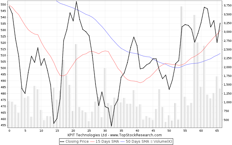 ThreeMonths Chart for KPIT Technologies Ltd