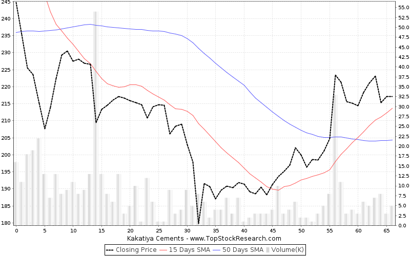 ThreeMonths Chart for Kakatiya Cements