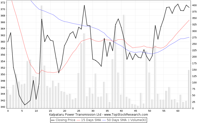 ThreeMonths Chart for Kalpataru Power Transmission Ltd