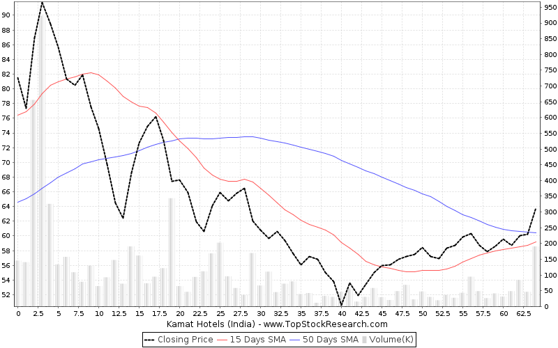 ThreeMonths Chart for Kamat Hotels (India)