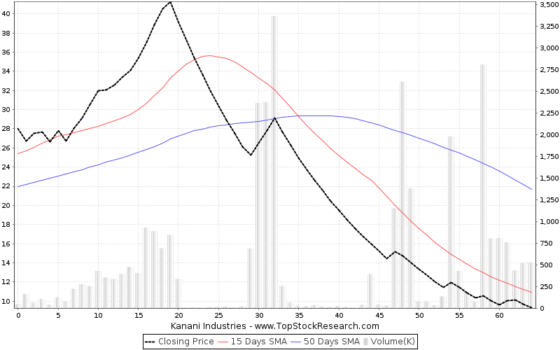 ThreeMonths Chart for Kanani Industries
