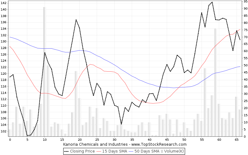 ThreeMonths Chart for Kanoria Chemicals and Industries