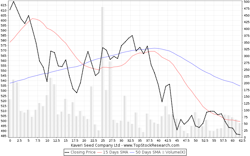 ThreeMonths Chart for Kaveri Seed Company Ltd
