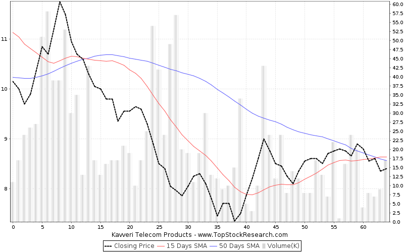 ThreeMonths Chart for Kavveri Telecom Products