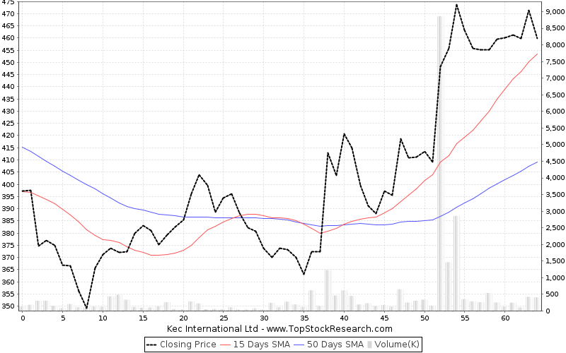 ThreeMonths Chart for Kec International Ltd