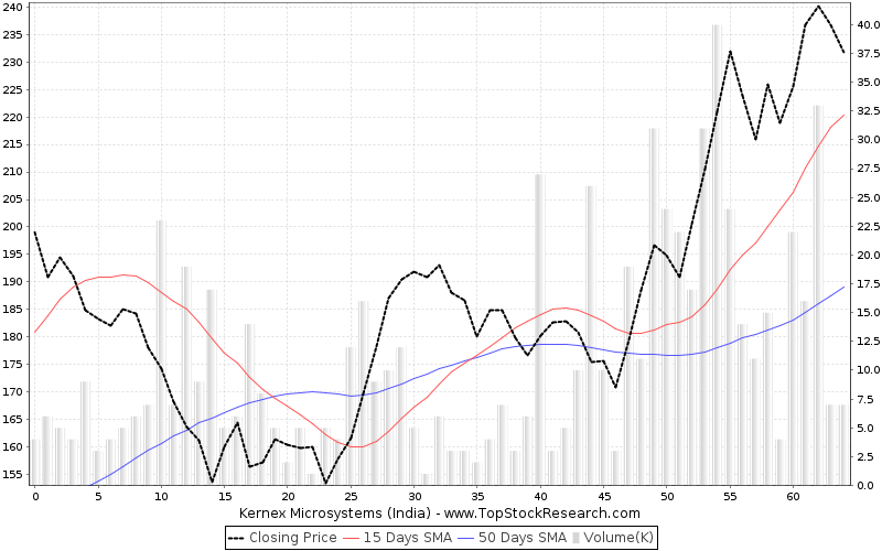ThreeMonths Chart for Kernex Microsystems (India)