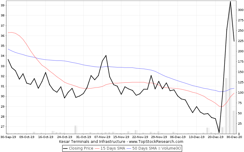 ThreeMonths Chart for Kesar Terminals and Infrastructure
