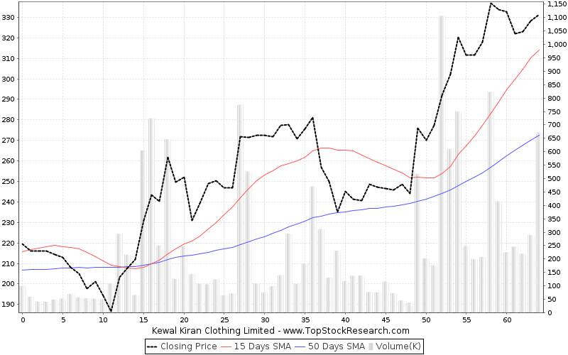 ThreeMonths Chart for Kewal Kiran Clothing Limited