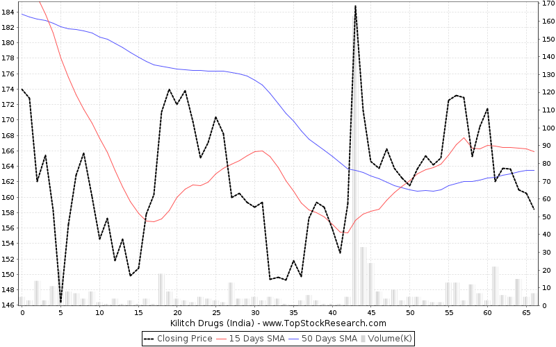 ThreeMonths Chart for Kilitch Drugs (India)