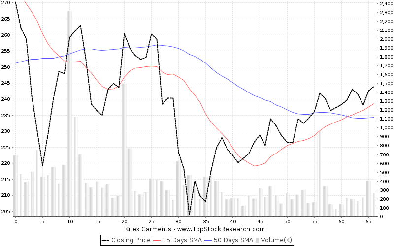 ThreeMonths Chart for Kitex Garments