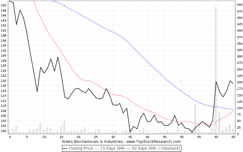 ThreeMonths Chart for Krebs Biochemicals Industries