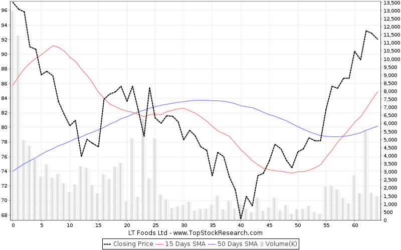 ThreeMonths Chart for LT Foods Ltd